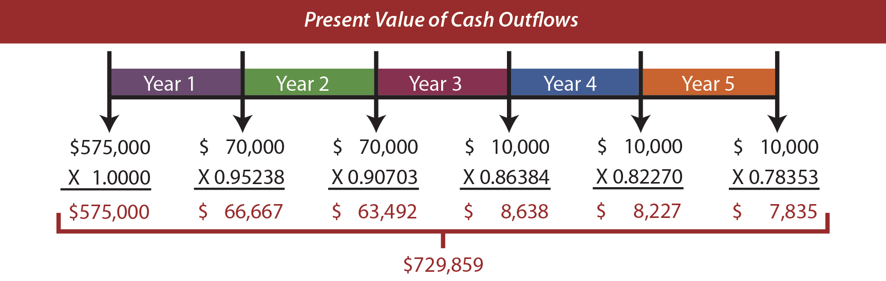 Present Value of Cash Outflows Illustration
