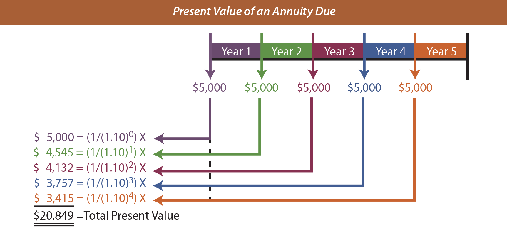 Present Value of an Annuity Due Illustration