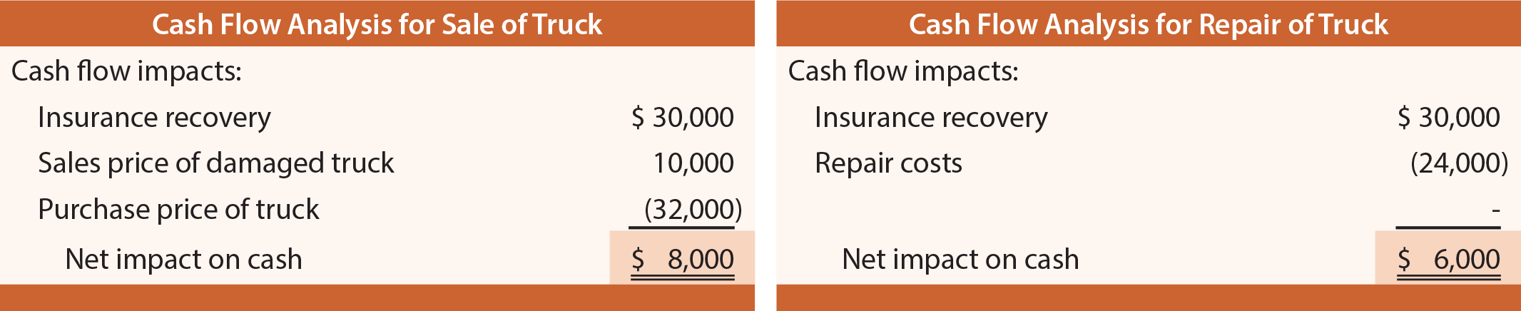 Cash Flow Analysis of Truck