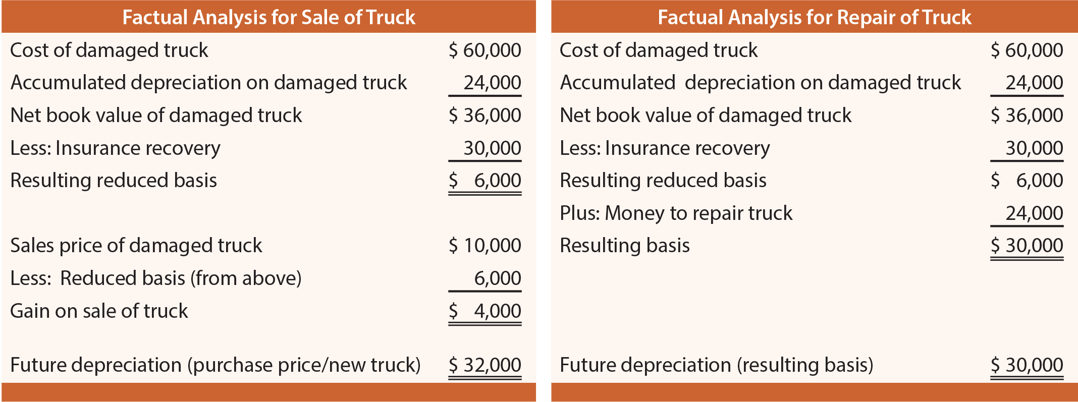 Factual Analysis of Truck