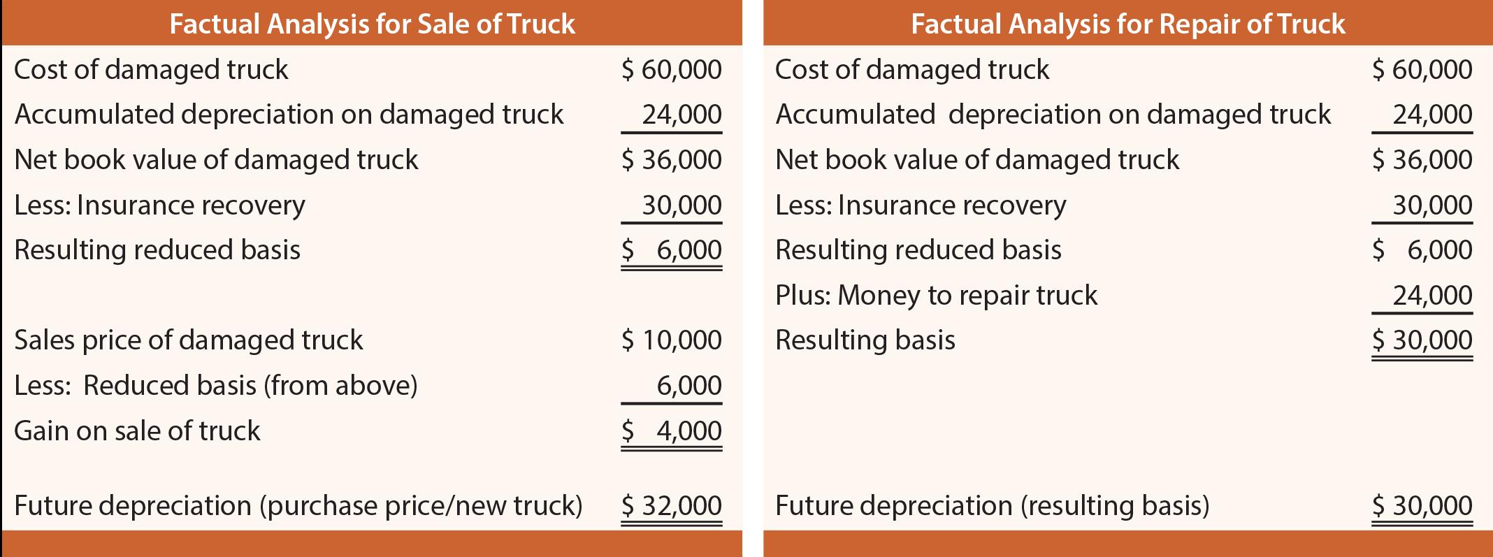 Factual Analysis of Truck