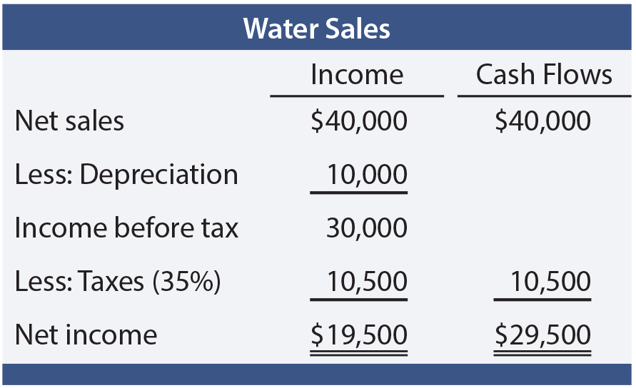 Annual Income and Cash Flows Table