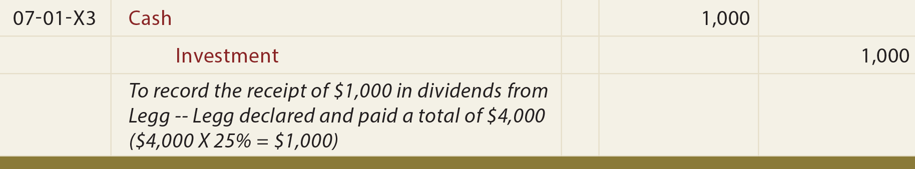 Investments - Equity Method General Journal Entry - To record the receipt of dividends