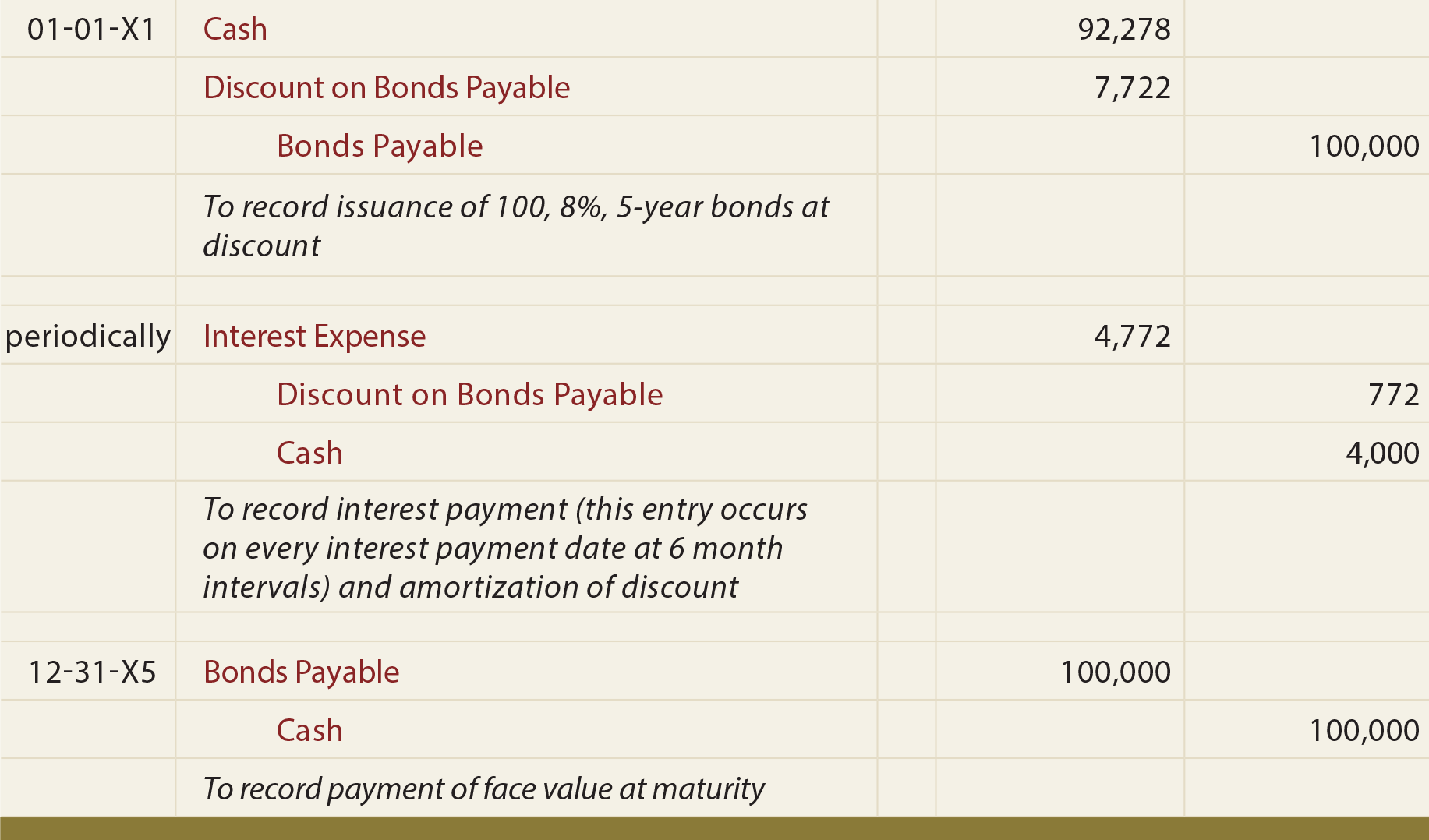 Bonds Payable at a Discount General Journal Entries - Bonds payable at discount