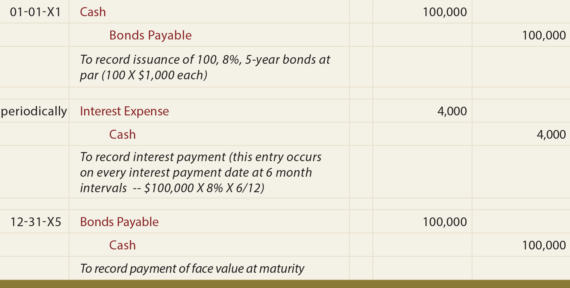 Bonds Payable at Par General Journal Entries - Bonds payable at par