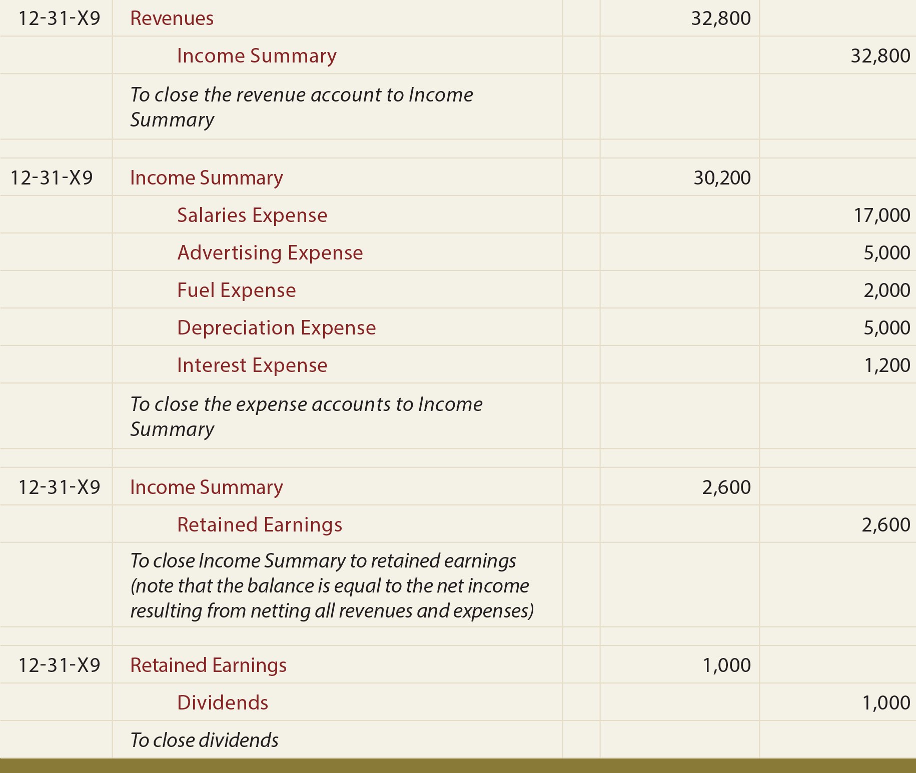 Journal Entry - To close the revenue account to Income Summary