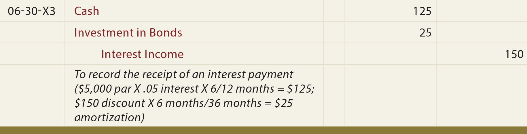 Investment in Bonds at a Discount General Journal Entry - To record the receipt of an interest payment