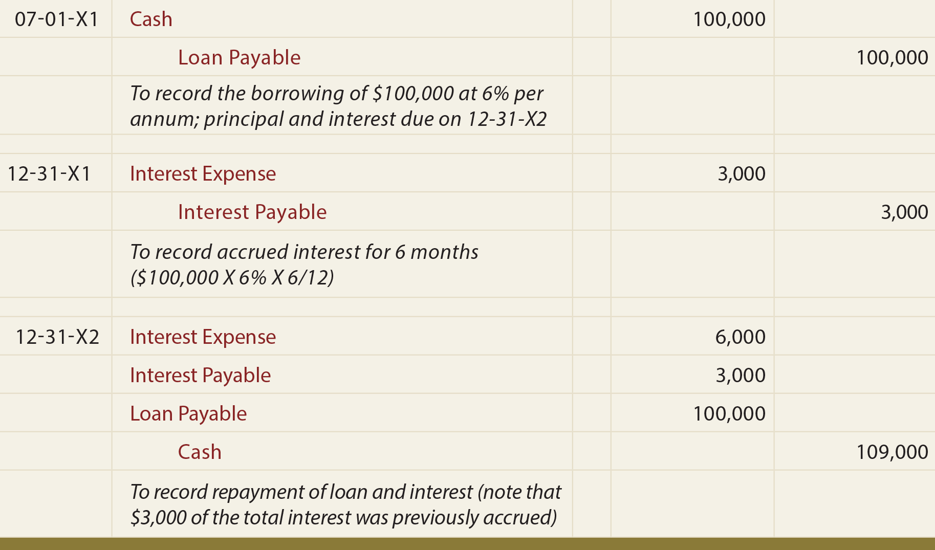 LoanNote Payable borrow accrued interest and repay – Note Payables