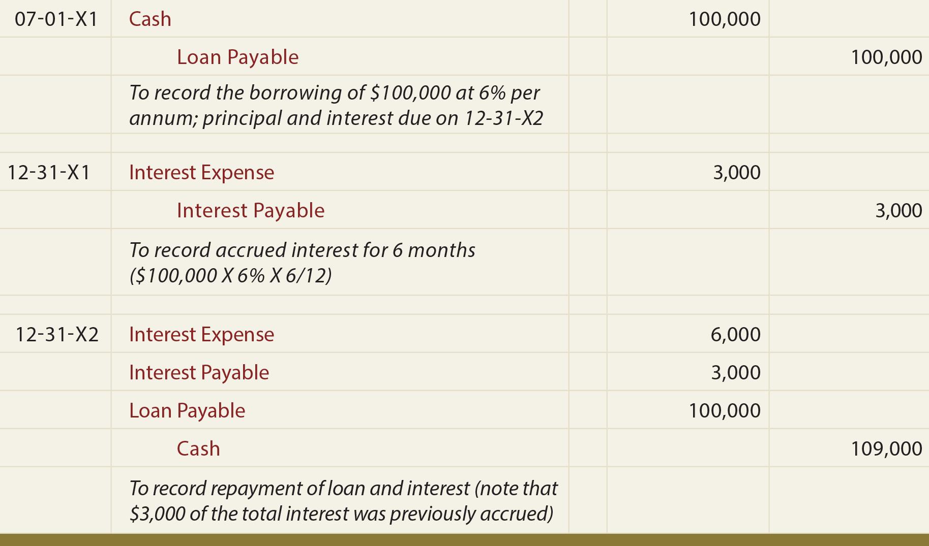 Loan Note Payable Borrow Accrued Interest And Repay Principlesofaccounting Com