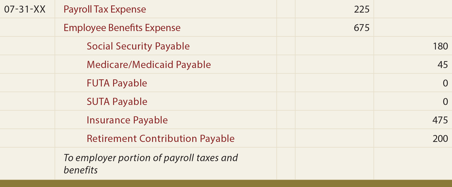 Payroll General Journal Entry - To record employer portion of payroll taxes and benefits