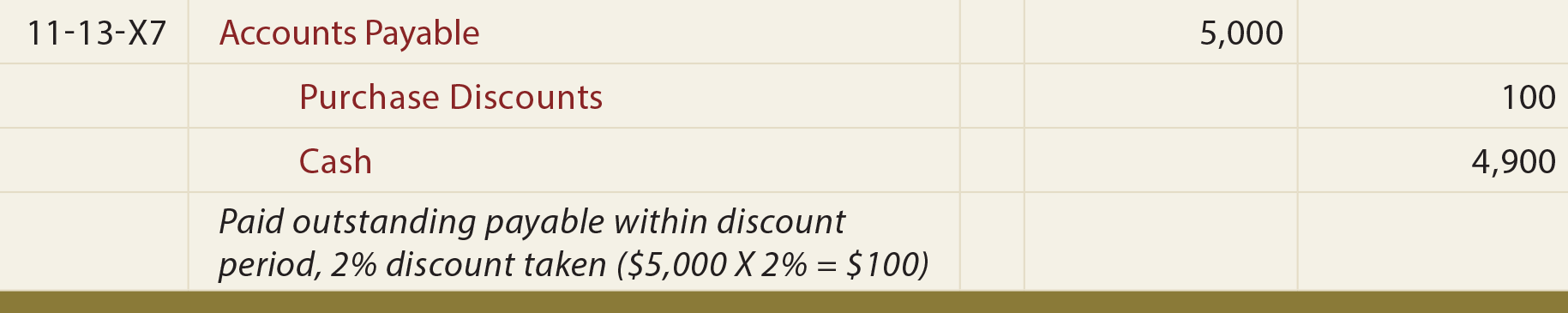 Purchases With Gross Discount General Journal Entry - Entry to record payment within the discount period
