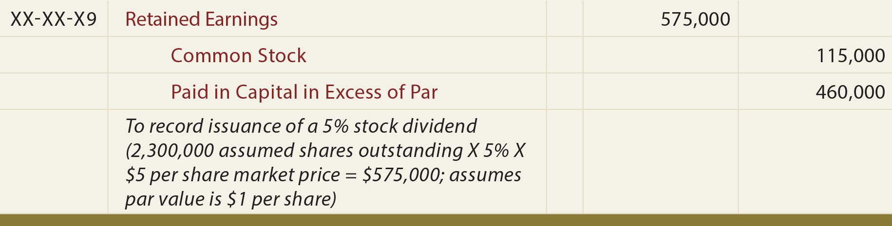 Small Stock Dividend General Journal Entry - To record issuance of small stock dividend