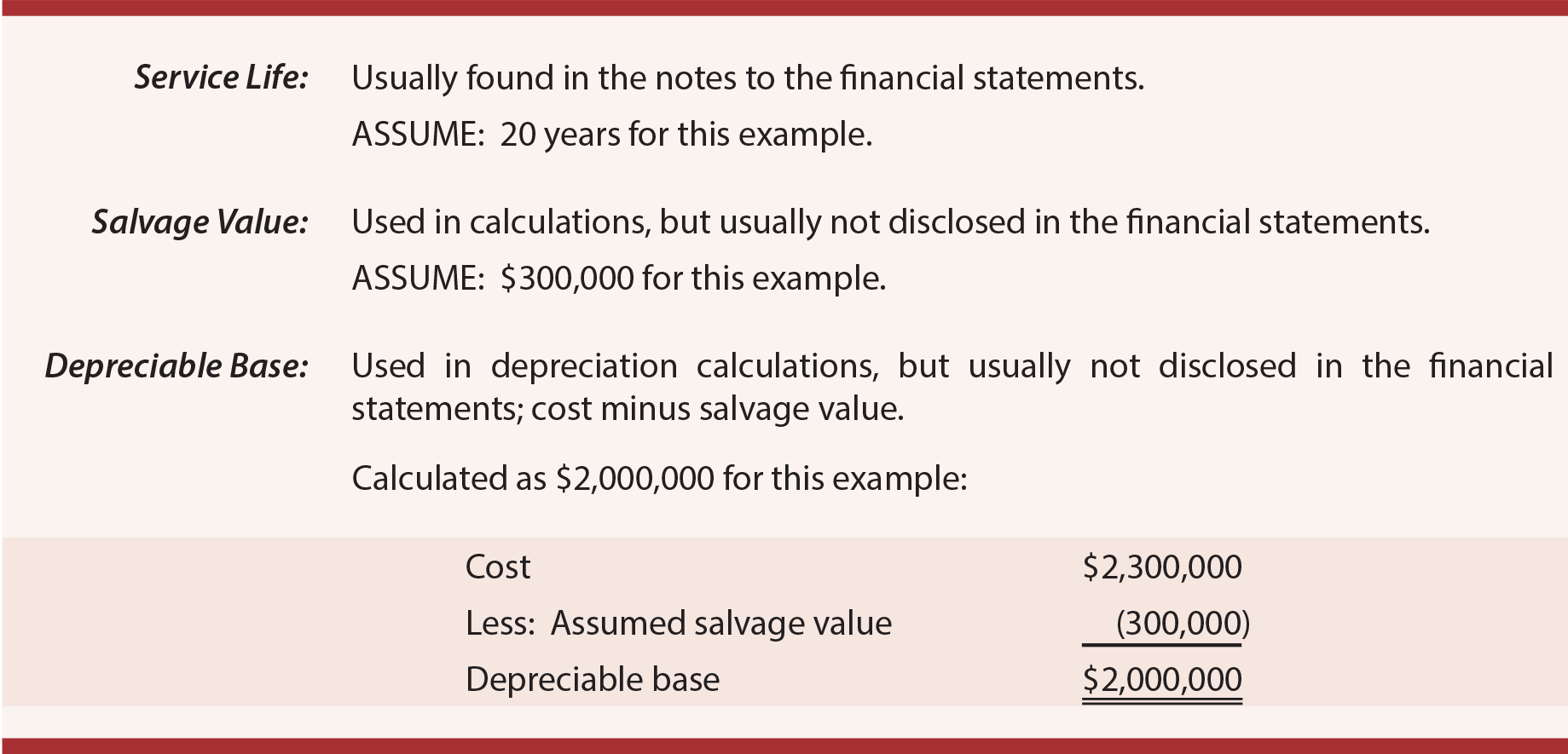 Building Depreciation example terms