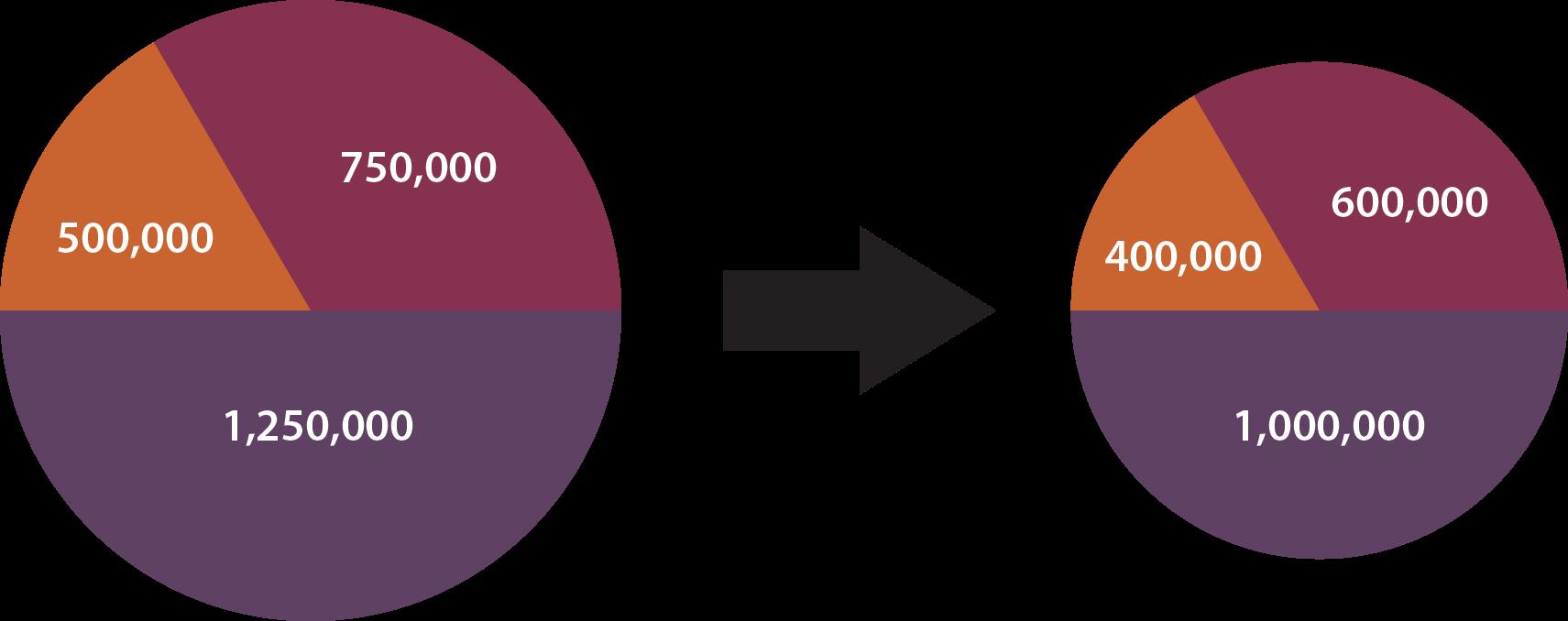 Lump Sum pie chart