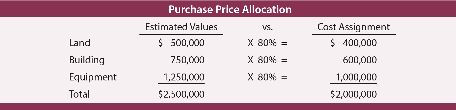 Purchase Price Allocation example