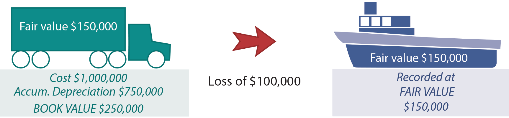 Loss Implied illustration
