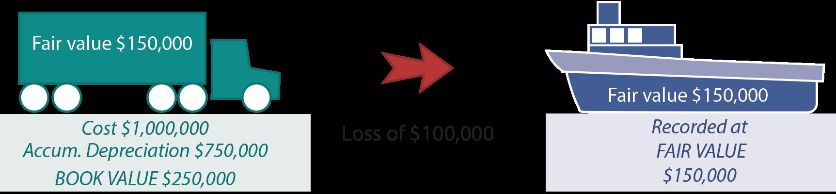 Loss Implied illustration