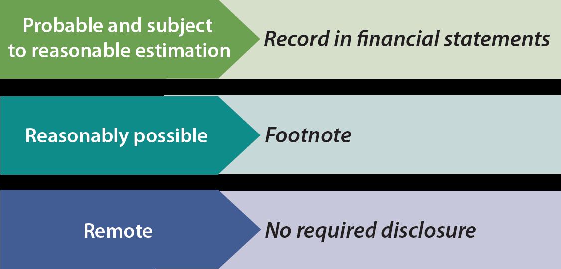 Contingent Liabilities illustration