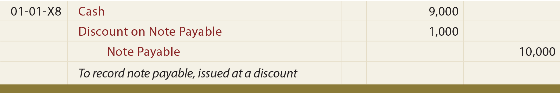 Great Note Issued At Discount Journal Entry  Note Payables