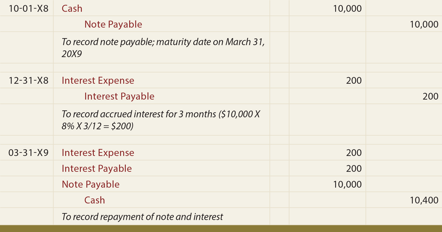 Good Notes Payable Principlesofaccountingcom Notepay3 Notes Payable In Note Payables
