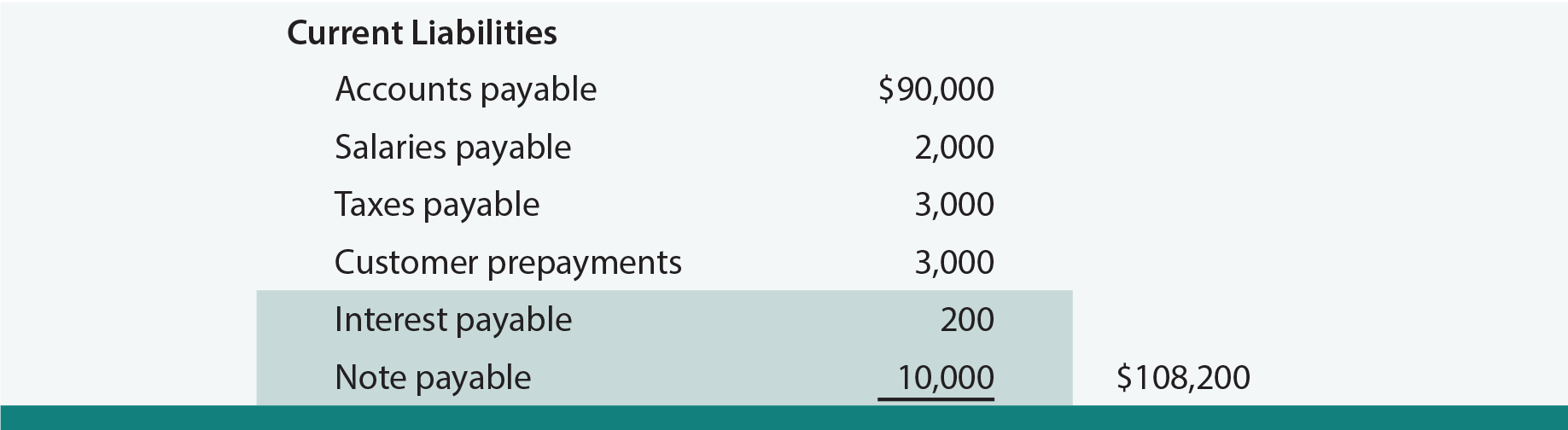 Note Payable Balance Sheet example