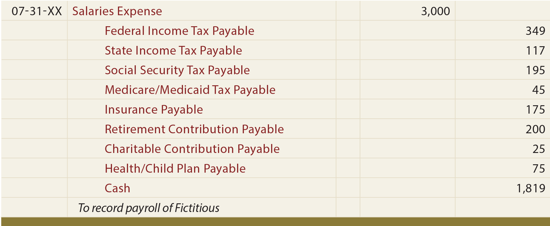 Payroll - principlesofaccounting.com