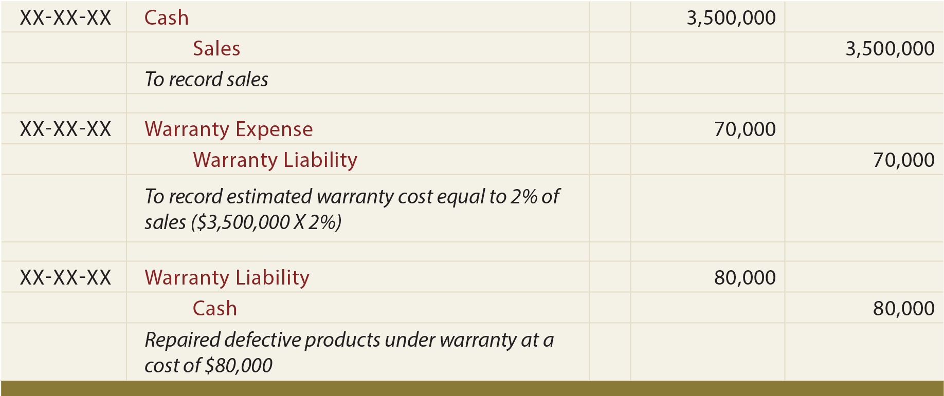 Warranty Costs Journal entries