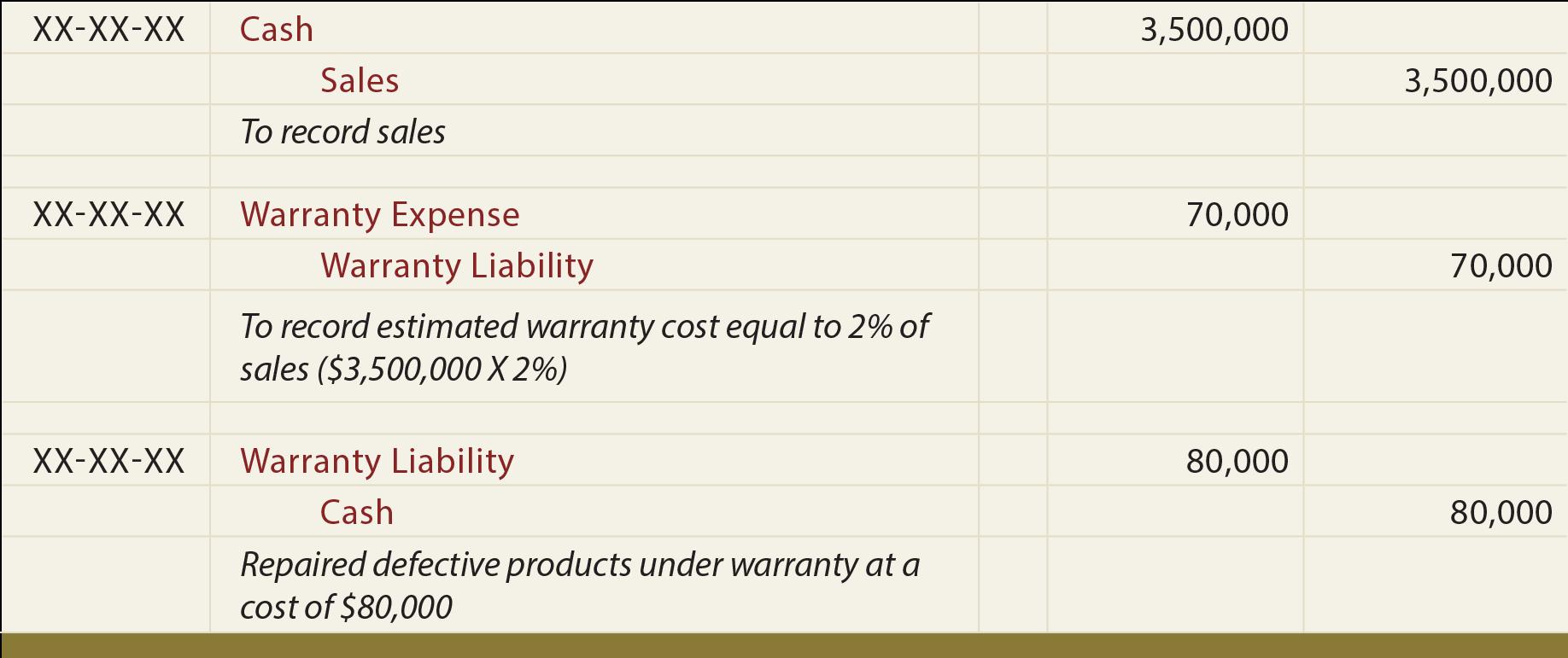 Warranty Costs Journal entries