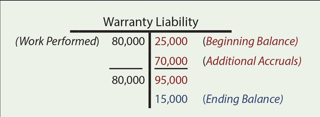Warranty Liability T-Account