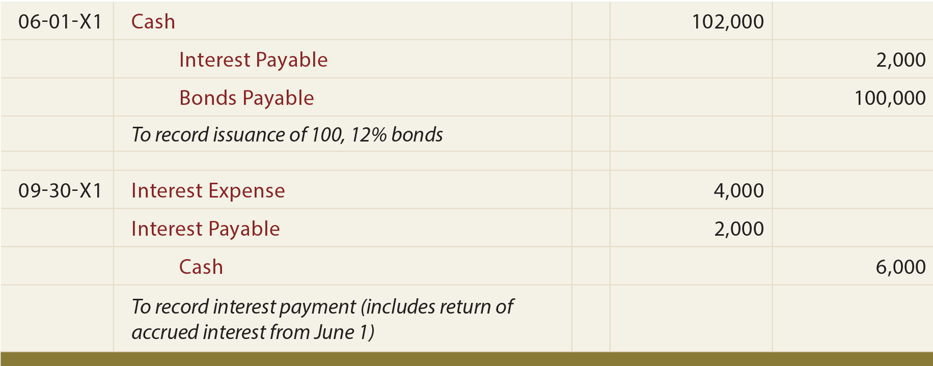 Bonds Issued Between Interest Dates Journal Entry