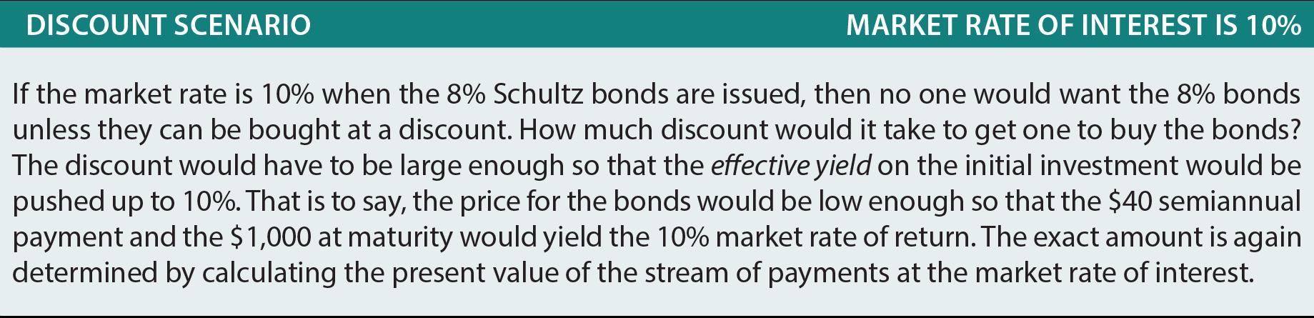 bond carrying amount