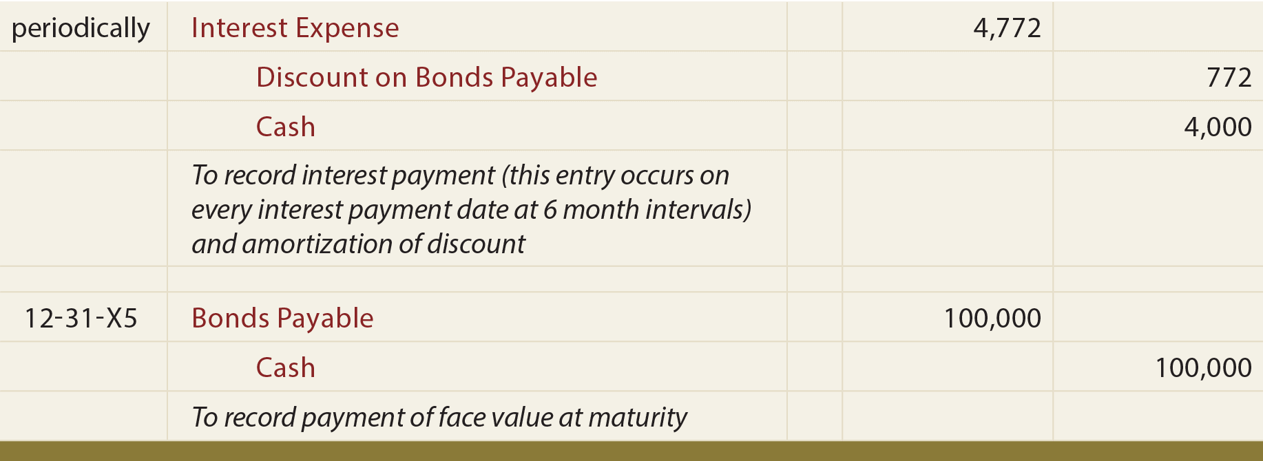 Maturity of Bond Issued at Discount Journal Entry