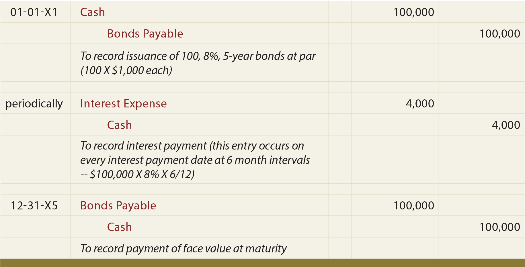 bonds payable coley co Bonds payable—record issuance and discount amortization coley co issued  $30 million face amount of 9%, 10-year bonds on june 1, 2010 the bonds pay.