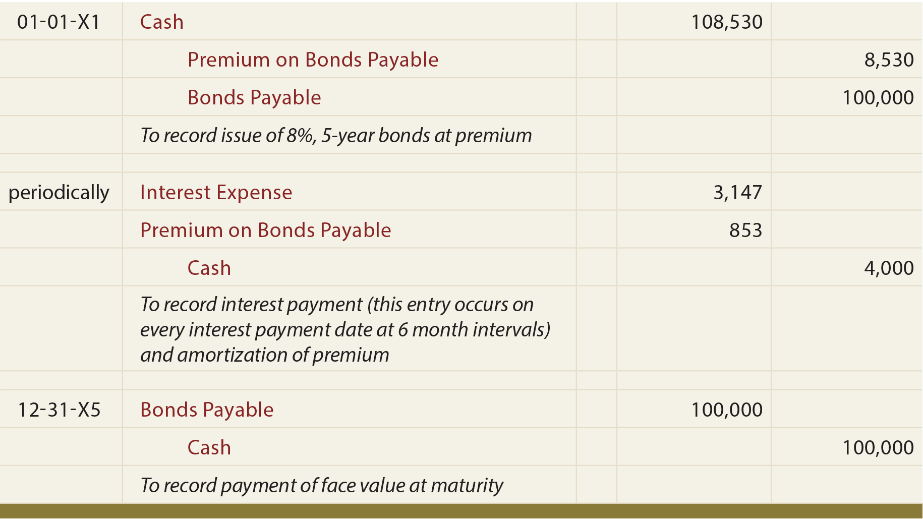 Accounting for Bonds Payable - Bond Issued at Premium Journal Entry