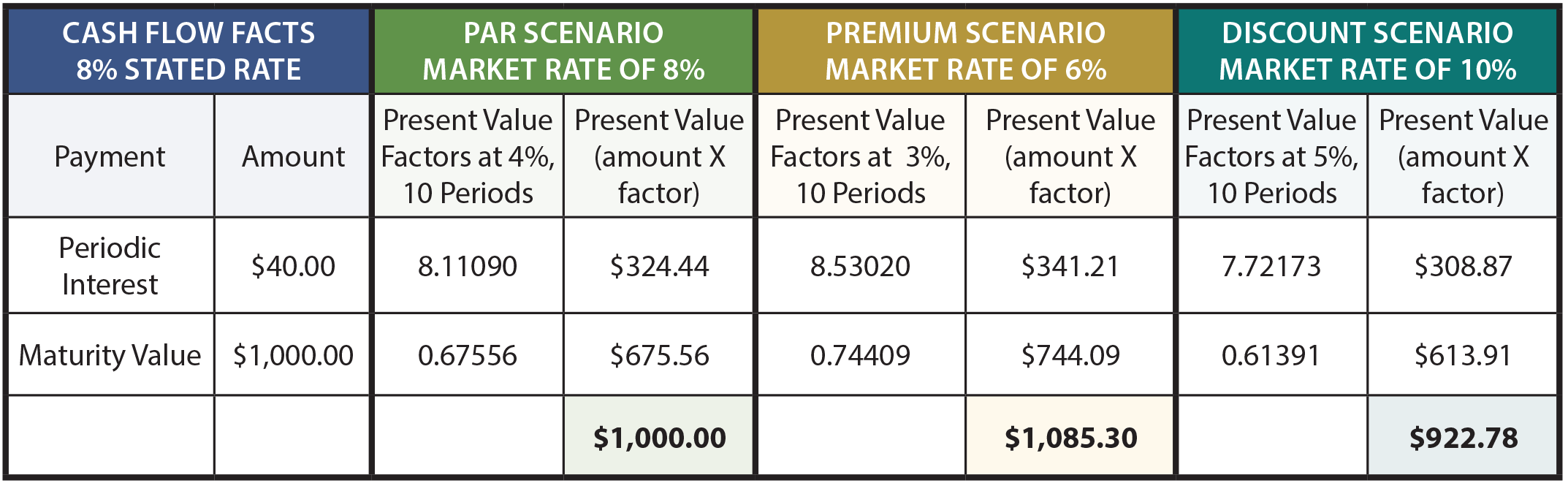 Price Calculation for Scenarios