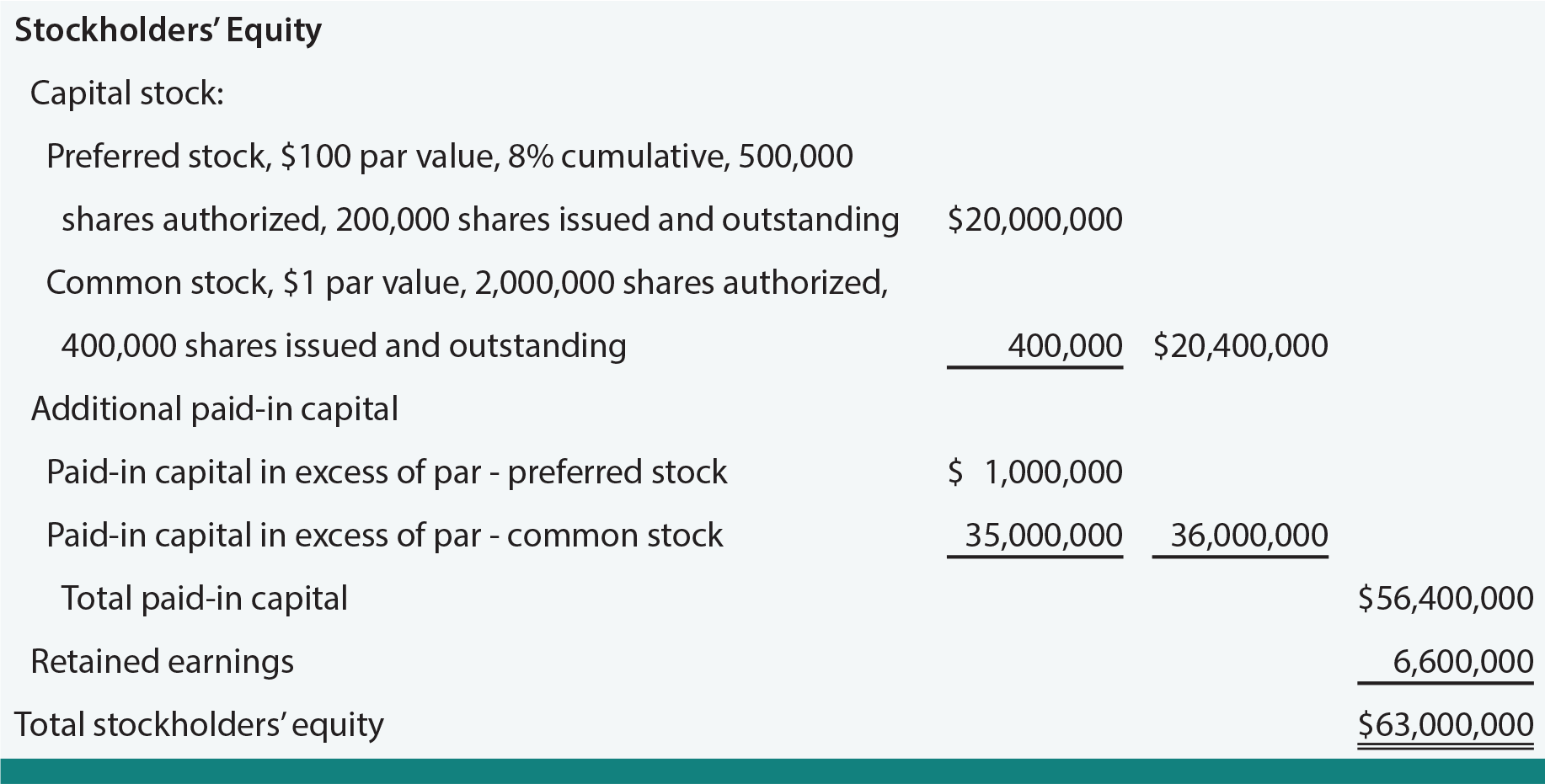 Preferred Stock On The Balance Sheet