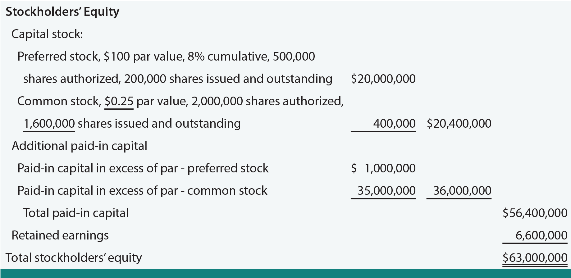 Stock Split on the Balance Sheet