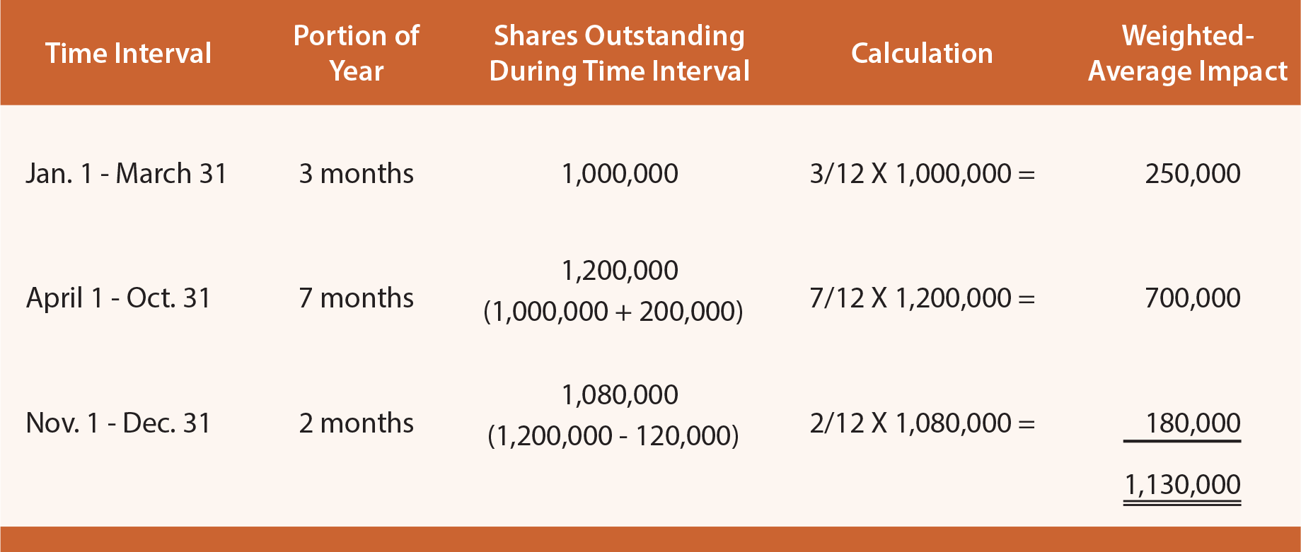 Earnings per Share Calculation Example