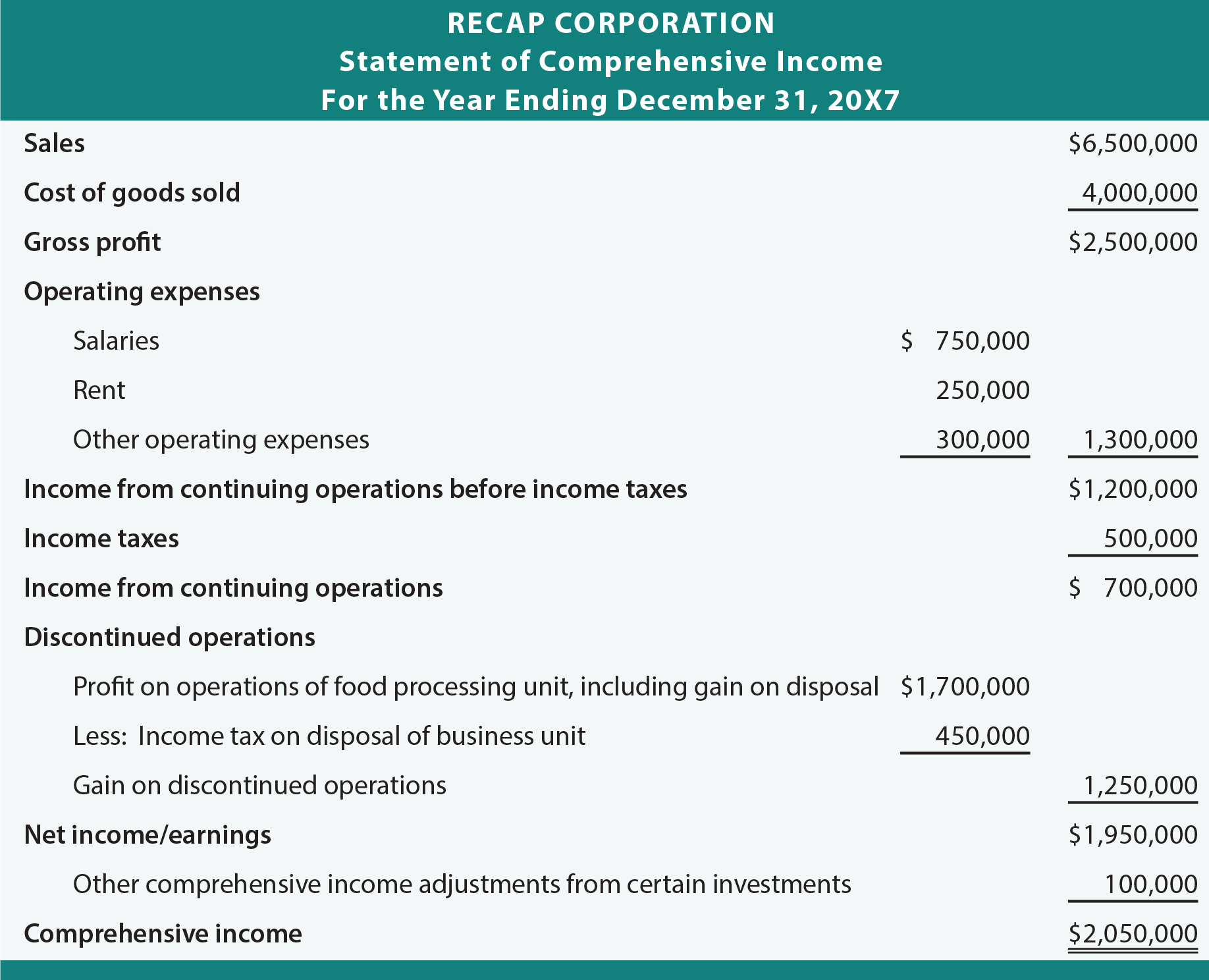 「income statement other comprehensive income」の画像検索結果