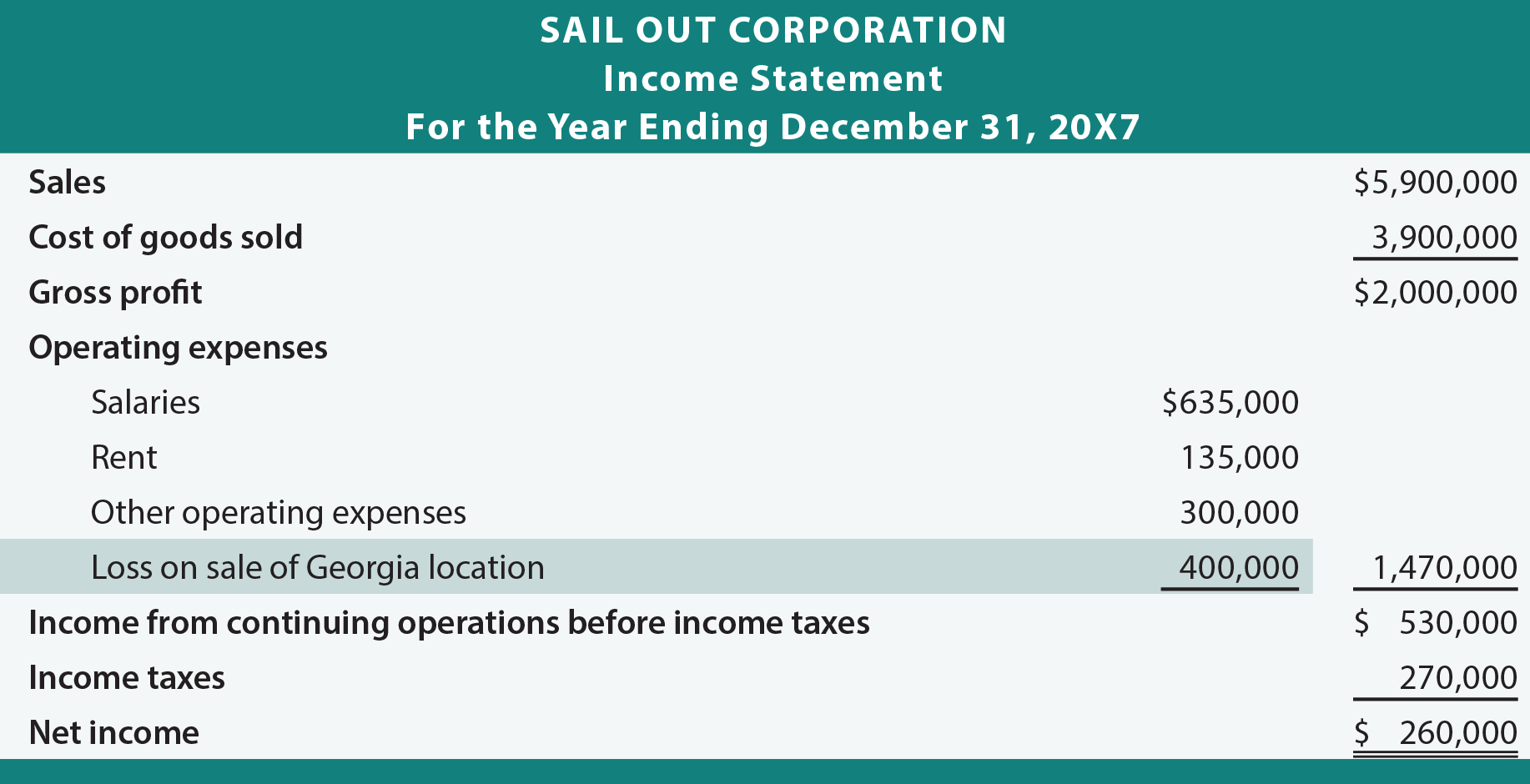 Sail Out Income Statement