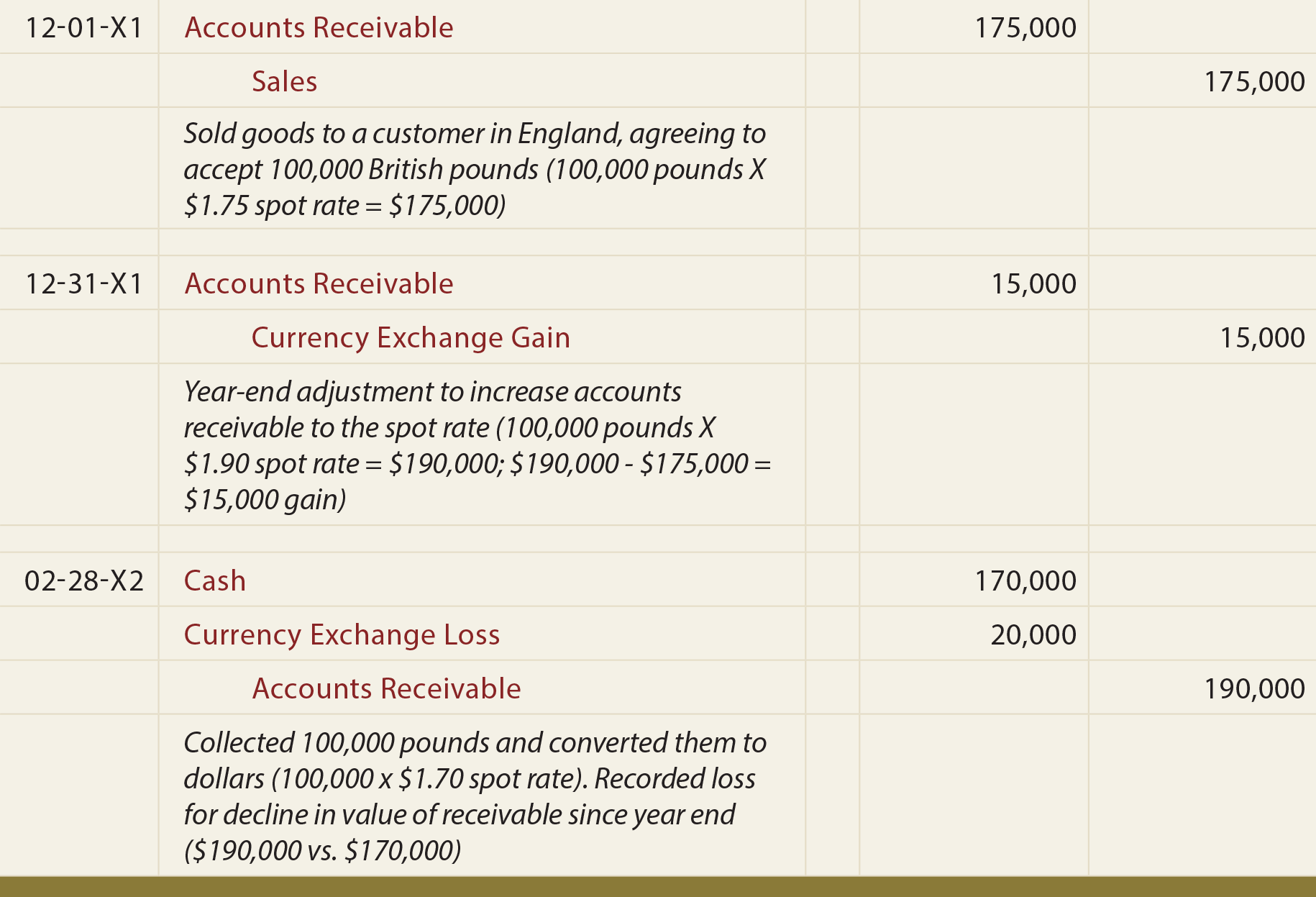 Exchange Rate Accounting - Global Trade Account Receivable