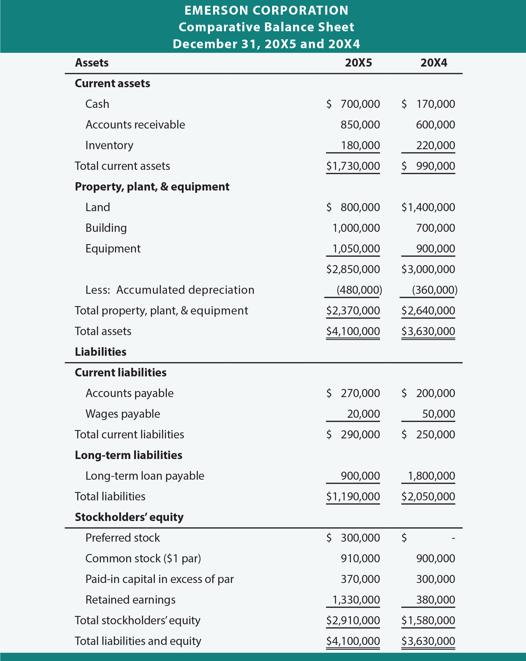 Emerson Corporation Comparative Balance Sheet