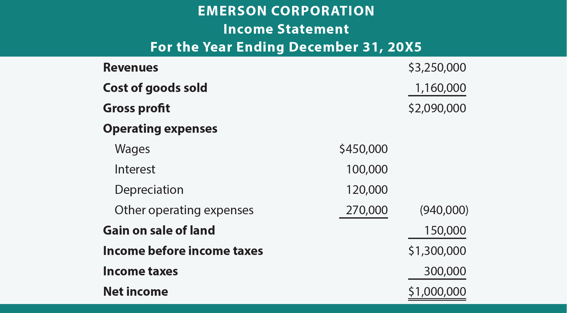 Emerson Corporation Income Statement