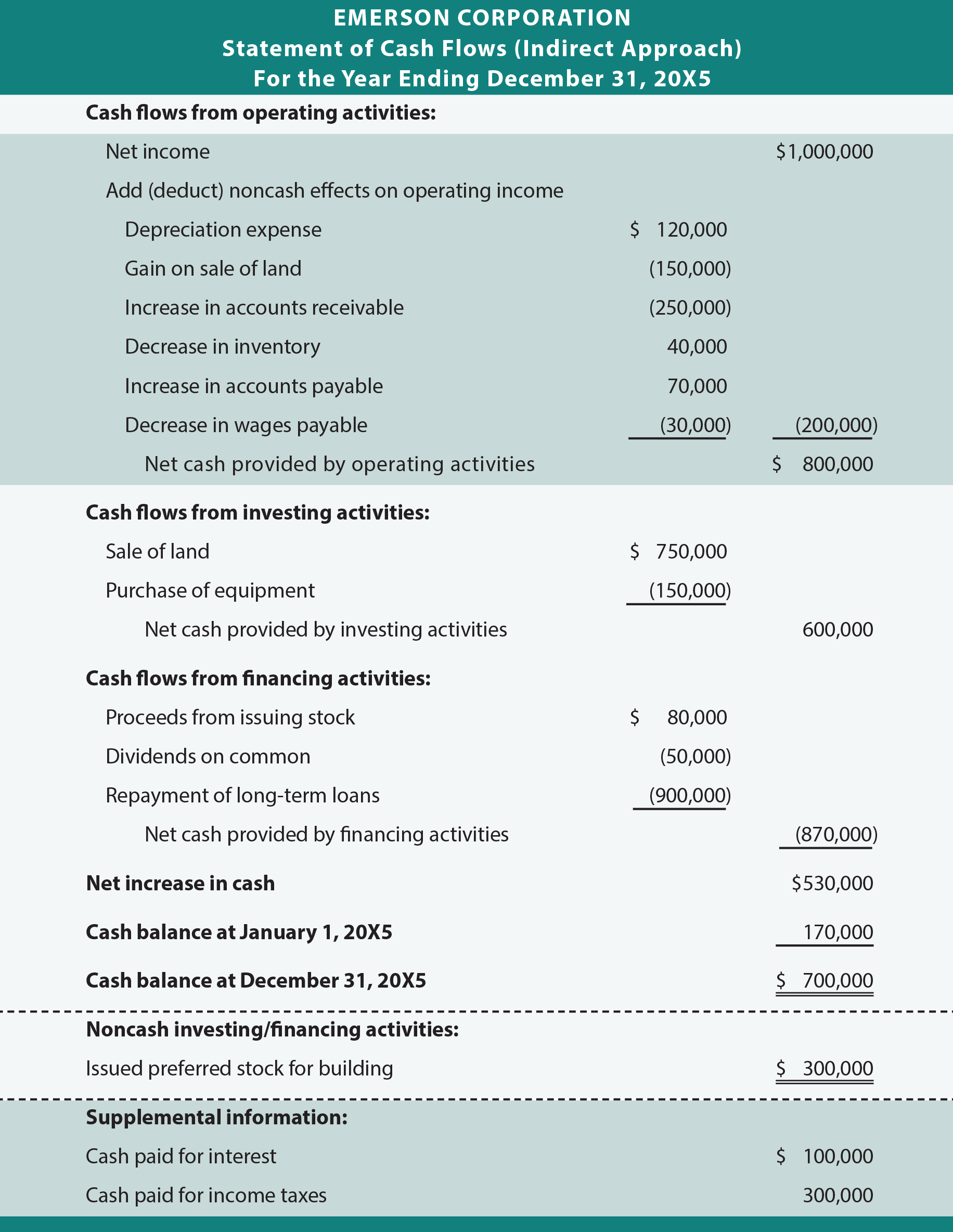 Emerson Corporation Indirect Statement of Cash Flows