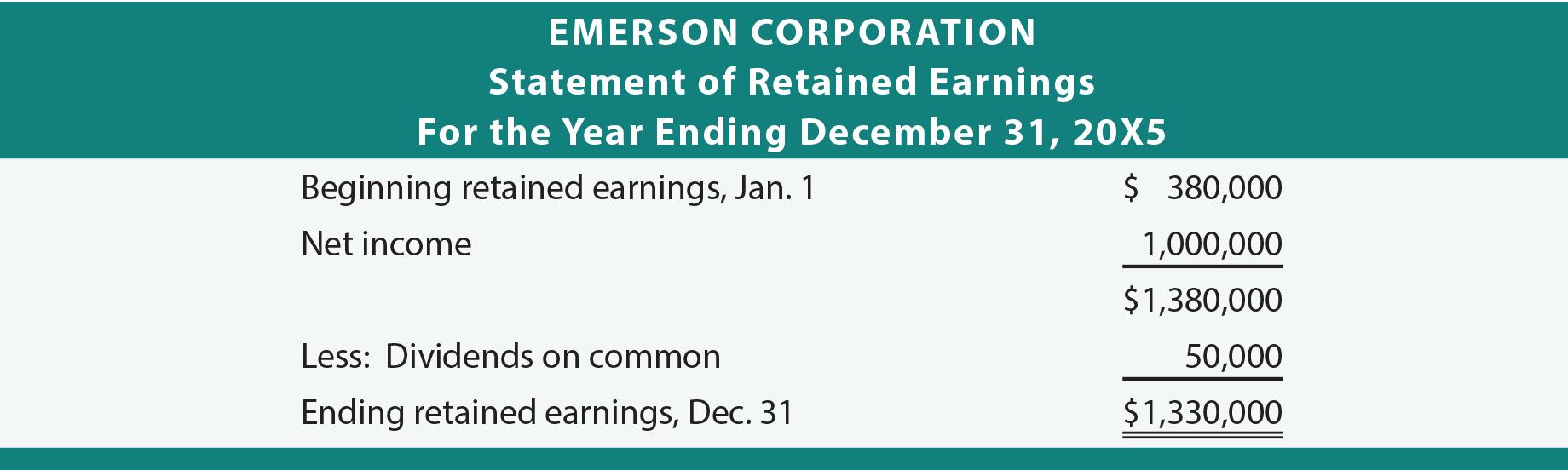Emerson Corporation Statement of Retained Earnings
