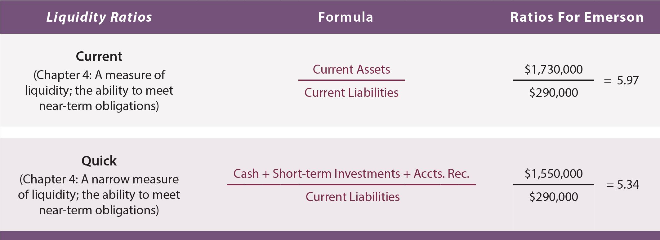 Financial Statement Analysis - Liquidity Ratios