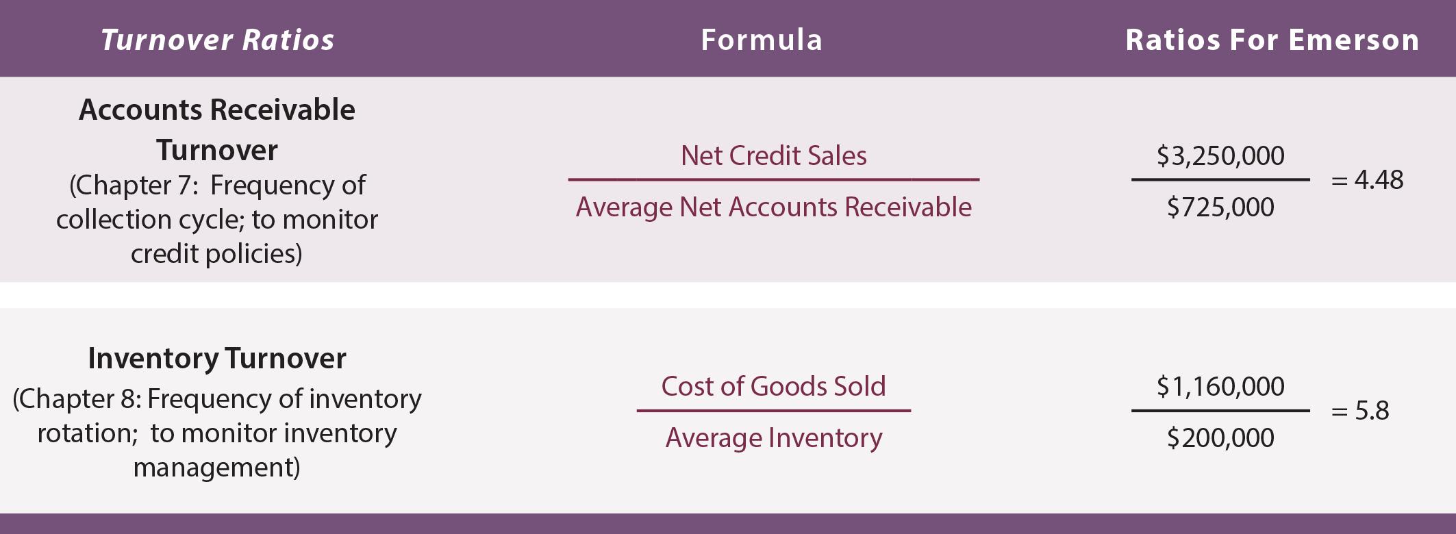 Financial Statement Analysis - Turnover Ratios