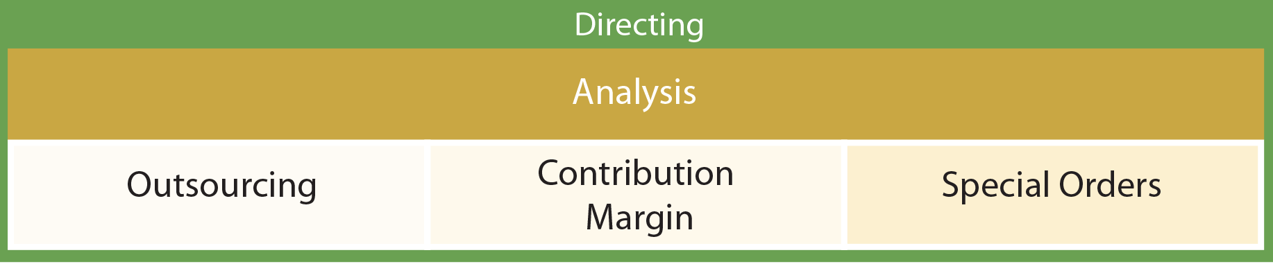 Managerial Accounting Functions - Analysis chart