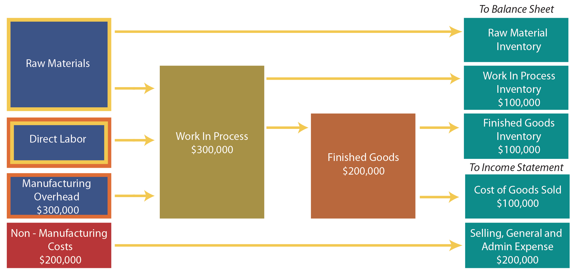 Process Flow Diagram Rules Not Lossing Wiring Raw Material Financial Statement Issues That Are Unique To Business Chart And