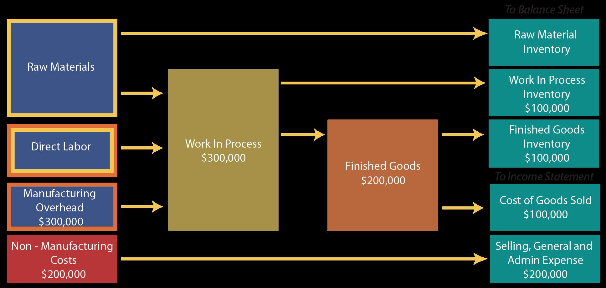 Cost Flow Example Diagram